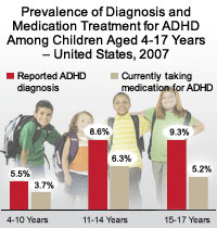 Prevalence of Diagnosis and Treatment for ADHD among children ages 14-17, US 2007. Reported ADHD Diagnosis ages 4-10.5%, ages 11-14 8.6%, and ages 15-17 9.3%