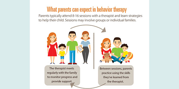 Behavioral Treatments For Kids With Adhd >> Behavior Therapy For Young Children With Adhd Cdc