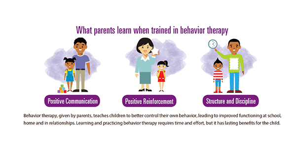 Adhd Behind Behavior >> What Parents Learn When Trained In Behavior Therapy Cdc