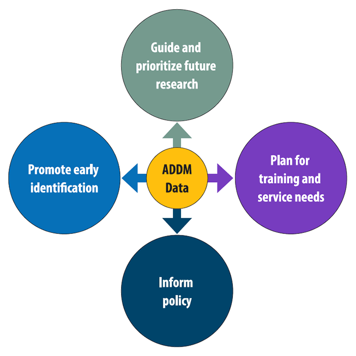 Chart showing ways to use ADDM Data: Guide and prioritize future research, Plan for training service needs, Inform policy, Promote early identification.