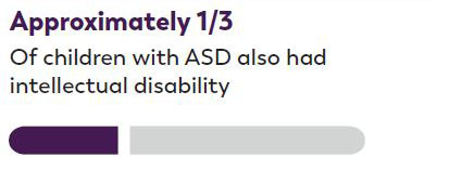 Approximately 1/3 Of children with ASD also had intellectual disability