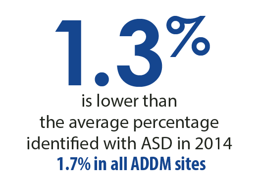 1.3 percent is lower than the average percentage identified with ASD in 2014 1.7 percent in all ADDM sites.