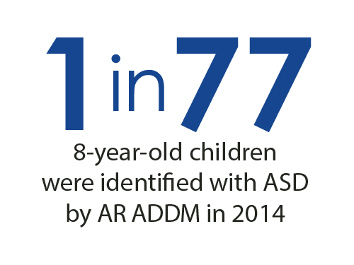 1 in 77 8-year-old children were identified with ASD by AR ADDM in 2014