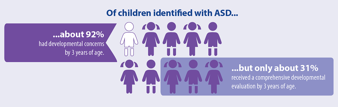 Of children identified with ASD about 92 percent had developmental concerns by 3 years of age. but only about 31 percent received a comprehensive developmental evaluation by 3 years of age.