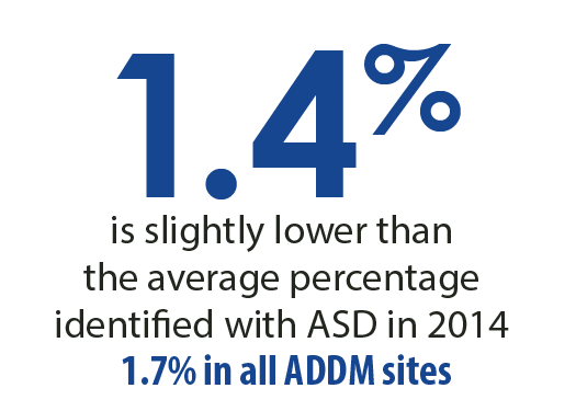 1.4 percent is slightly lower than the average percentage identified with ASD in 2014. 1.7 percent in all ADDM sites