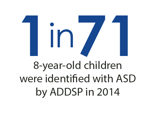 1 in 71 8-year-old children were identified with ASD by ADDSP in 2014