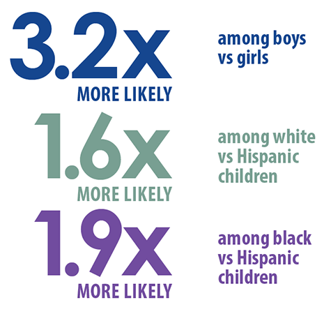 3.2x more likely among boys vs. girls, 1.6x more likely among white vs Hispanic children, 1.9x more likely among black vs. Hispanic children.