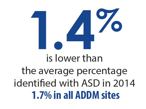 1.4 percent is lower than the average percentage identified with ASD in 2014 1.7 percent in all ADDM sites.