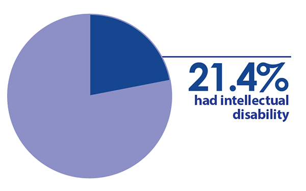 21.4 percent had intellectual disability