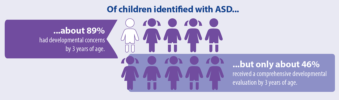 Of children identified with ASD …about 89 percent had developmental concerns by 3 years of age. …but only about 46 percent received a comprehensive developmental evaluation by 3 years of age.
