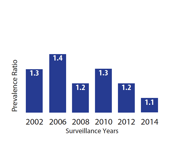 Bar chart showing prevalence ratio for surveillance years: 2002 = 1.3, 2006 = 1.4, 2008 = 1.2, 2010 = 1.3, 2012 = 1.2, 2014 = 1.1