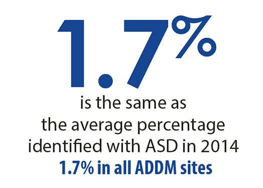 1.7 percent is the same as the average percentage identified with ASD in 2014. 1.7 percent in all ADDM Sites