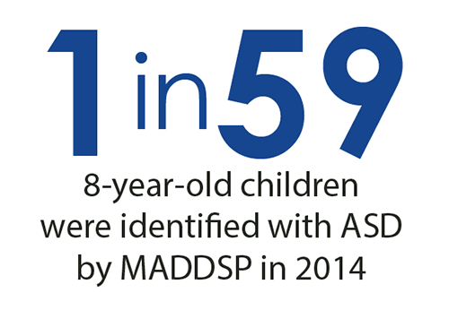 1 in 59 8-year-old-children were identified with ASD by MADDSP in 2014