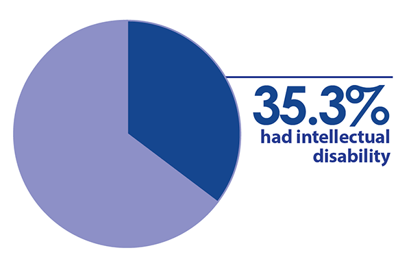 35.3 percent had intellectual disability