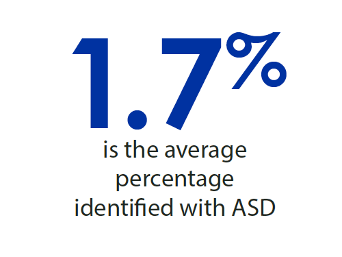 1.7 percent is the average percentage identified with ASD