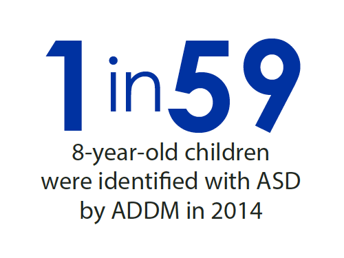 1 in 59 8-year-old children were identified with ASD by ADDm in 2014
