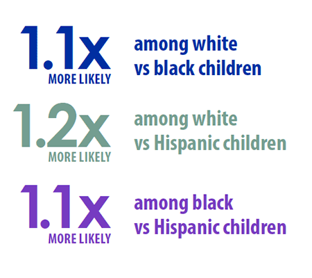 1.1x more likely among white vs black children, 1.2x more likely among white vs. Hispanic children, 1.1x more likely among black vs. Hispanic children