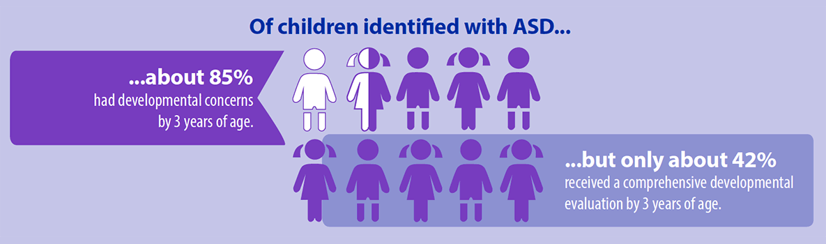 Of children identified with ASD... ...about 85 percent had developmental concerns by 3 years of age. ...but only about 42 percent received a comprehensive developmental evaluation by 3 years of age.