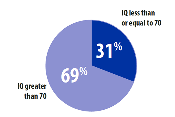 Pie chart showing 31 percent IQ less than or equal to 70. 69 percent IQ greater than 70