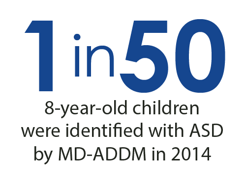 1 in 50 8-year-old children were identified with ASD by MD-ADDM in 2014.