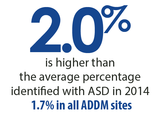 2.0 percent is higher than the average percentage identified with ASD in 2014. 1.7 percent in all ADDM sites.