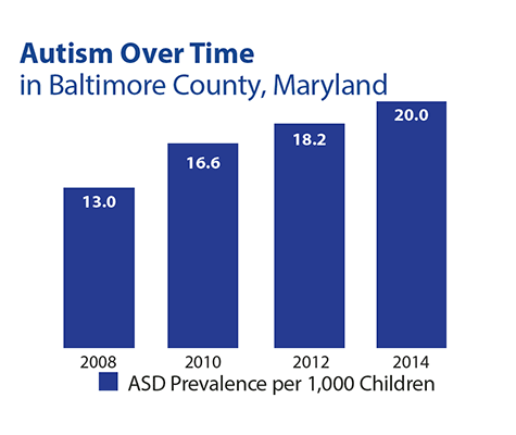 Autism Over Time in Baltimore County, Maryland