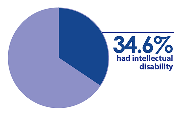 34.6 percent had intellectual disability