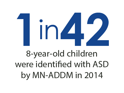 1 in 42 8-year-old children were identified with ASD by MN-ADDM in 2014