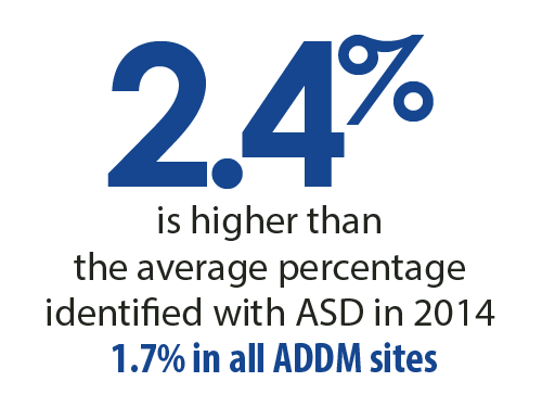 2.4 percent is higher than the average percentage identified with ASD in 2014. 1.7 percent in all ADDM sites.