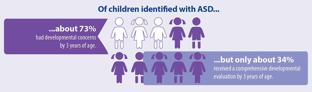 Of children identified with ASD… …about 73 percent had developmental concerns by 3 years of age. …but only about 34 percent received a comprehensive developmental evaluation by 3 years of age.