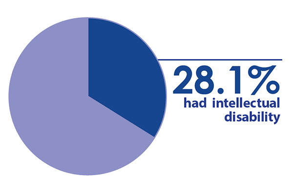 28.1 percent had intellectual disability