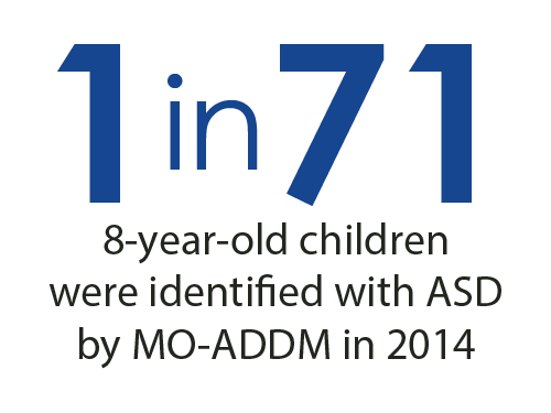 1 in 71 8-year-old children were identified with ASD by MO-ADDM in 2014