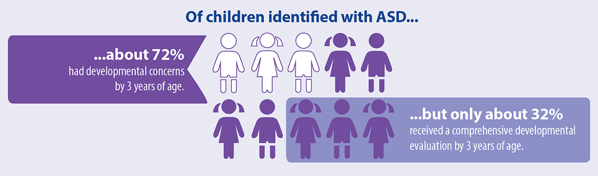 Of children identified with ASD… …about 72 percent had developmental concerns by 3 years of age. …but only about 32 percent received a comprehensive developmental evaluation by 3 years of age.