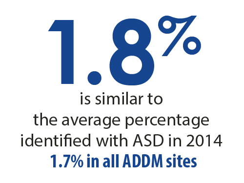 1.8 percent is similar to the average percentage identified with ASD in 2014. 1.7 percent in all ADDM sites.