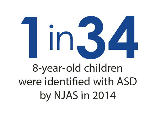 1 in 34 8-year-old children were identified with ASD by NJAS in 2014