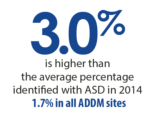 3 percent is higher than the average percentage identified with ASD in 2014. 1.7 percent in all ADDM sites
