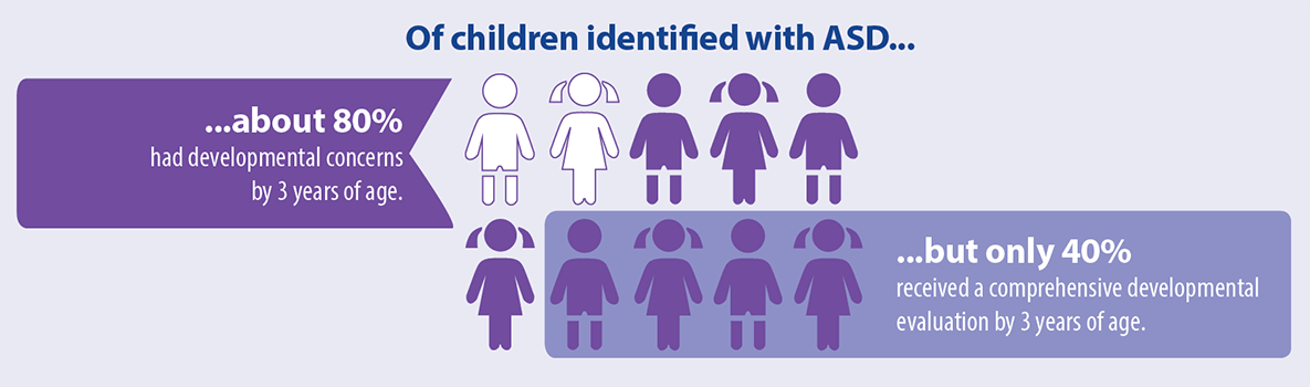Of children identified with ASD… …about 80 percent had developmental concerns by 3 years of age. …but only 40 percent received a comprehensive developmental evaluation by 3 years of age.