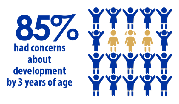 85 percent had concerns about development by 3 years of age