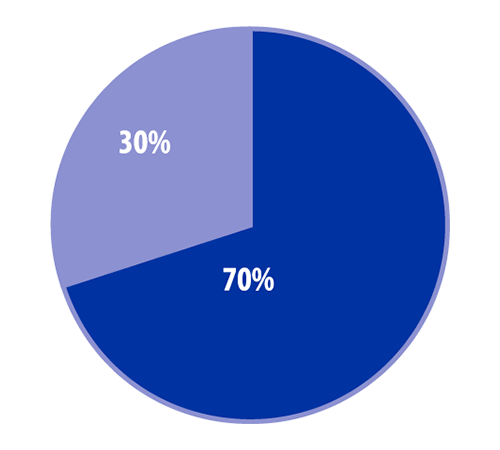 Pie chart showing 30 percent vs 70 percent