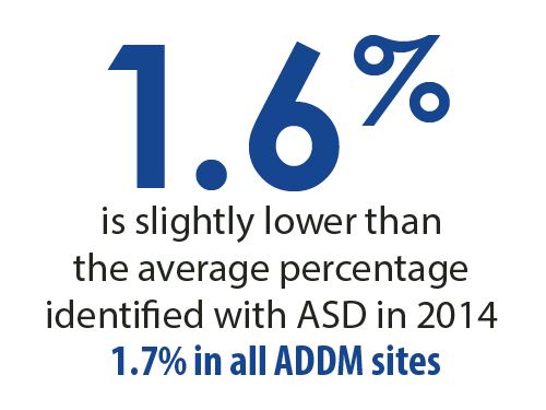 1.6 percent is slightly lower than the average percentage identified with ASD in 2014. 1.7 percent in all ADDM sites.