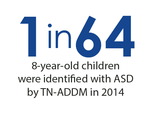 1 in 64 8-year-old children were identified with ASD by TN-ADDM in 2014.
