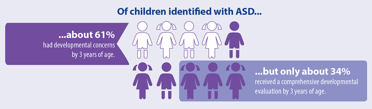 Of children identified with ASD… …about 61 percent had developmental concerns by 3 years of age. …but only about 34 percent received a comprehensive developmental evaluation by 3 years of age.