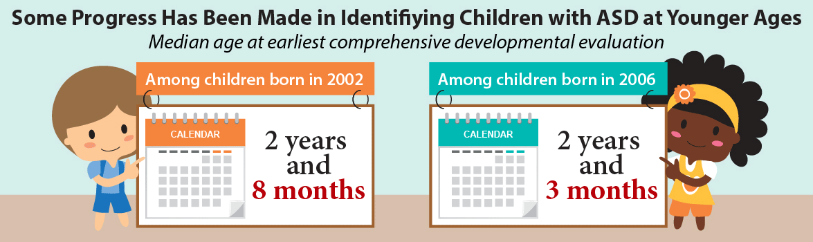 Some progress has been made in Identifying Children with ASD at younger ages. Median age at earliest comprehensive developmental evaluation: among children born in 2002 was 2 years and 8 months, among children born in 2006 it was 2 years and 3 months.