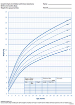 Example of a growth chart