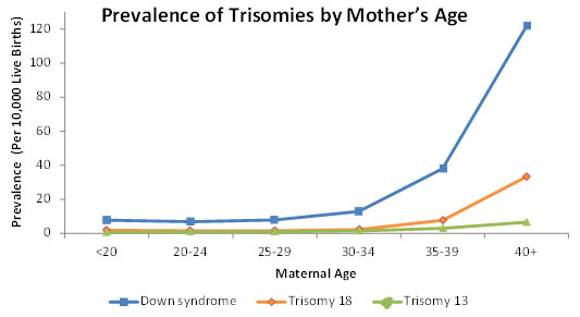 Prevalence of Trisomies by Mother's Age