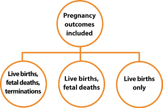 Fig. 3.12. Inclusion of pregnancy outcomes