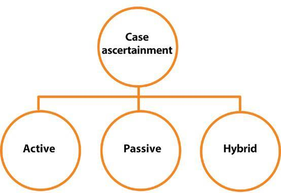 Fig. 3.4. Case ascertainment