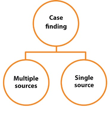 Fig. 3.5. Case finding