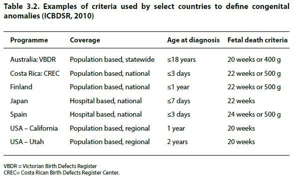 Table 3.2. Examples of criteria used by select countries to define congenital anomalies (ICBDSR, 2010)