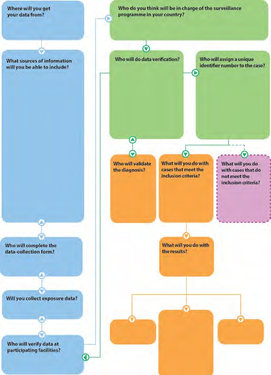 Data Management Flow Chart